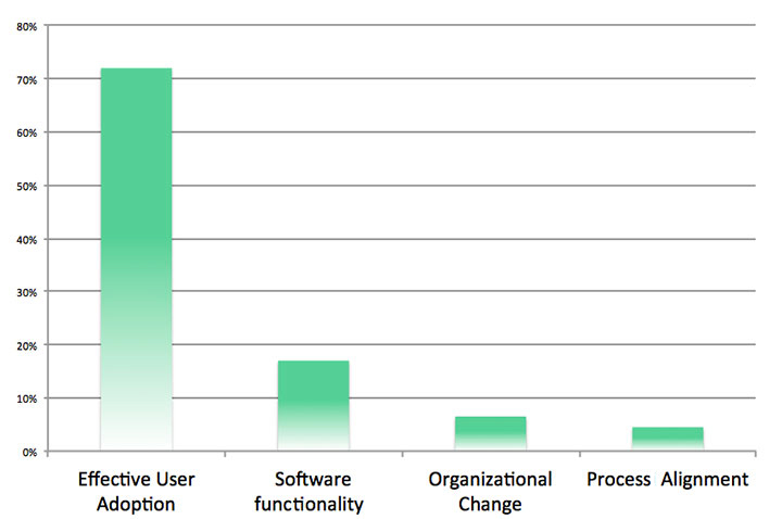 user-adoption-CRM-non-funziona